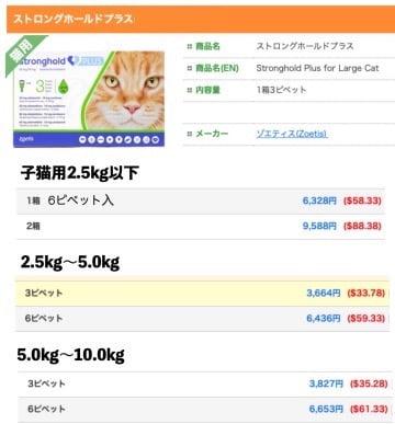 ストロングホールドプラス猫用の通販最安値(うさパラ)