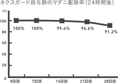 ネクスガードのマダニ駆除効果の持続性(経過日数)